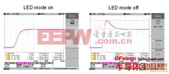 针对LED产业的测试解决方案