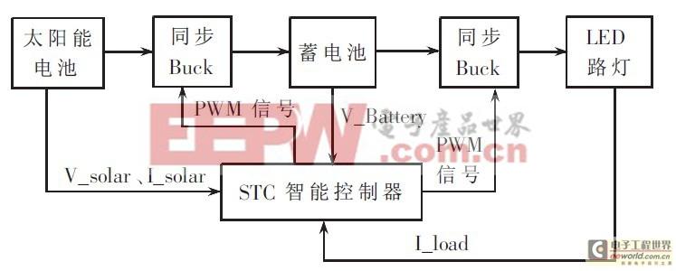 进入白天模式,此时:stc智能控制器通过所采集的太阳能电池板两端的