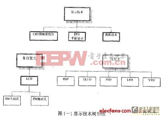 电致发光屏(OLED)的显示系统研究