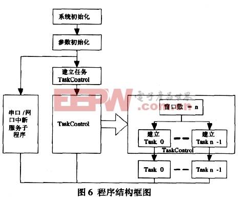 程序结构框图