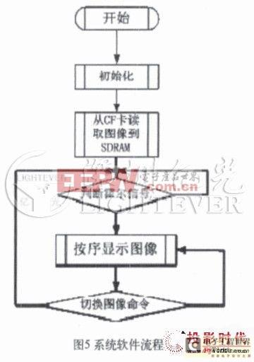 解析旋转led电子屏控制系统设计方案