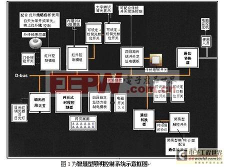 智慧型照明控制系统示意框图