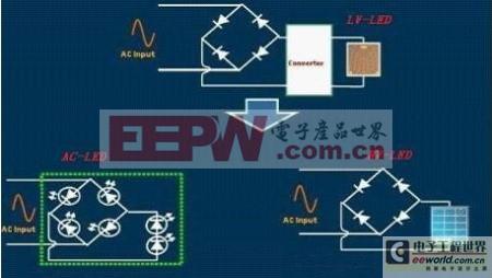 全新的LED驱动——去电源化技术