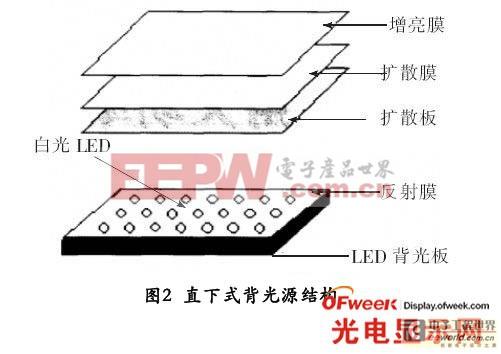 半户外液晶显示用高亮直下式LED背光设计
