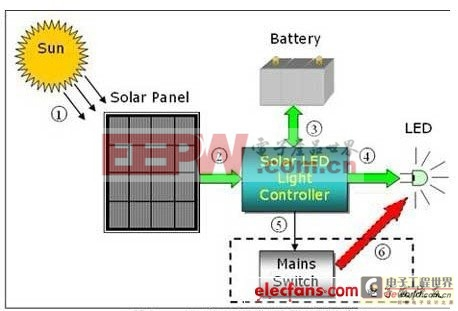 太阳能-led街灯的结构示意图