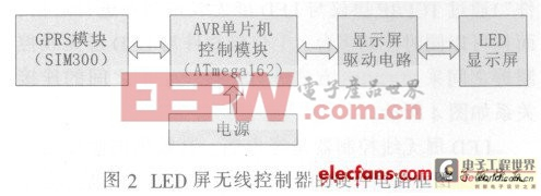 LED显示屏无线控制的硬件电路框图