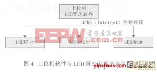 上位机软件与LED屏控制器的连接关系