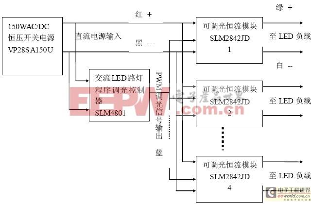 图2. 市电LED路灯的通用结构   因为负载是7串4并。其电压为23-24V左右,所以选用了输出为28V的开关电源,这样就可以采用降压型的恒流源。而且因为其输出电压十分接近输入电压,从而可以实现很高的效率。实测的结果为从输入到输出的总效率为90.9%,功率因素为0.996。   而且这种恒压和恒流分开的方案的最大优点是可以插入程序调光系统。这样可以进一步节约电能40%以上,这是任何直接恒流输出方案所无法实现的。   而且这种方案又可以配合各种不同的LED连接架构。例如假定LED为10串3并。那么只要把