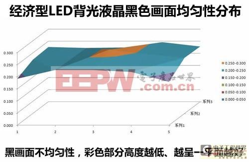 LED、CCFL显示效果对比分析