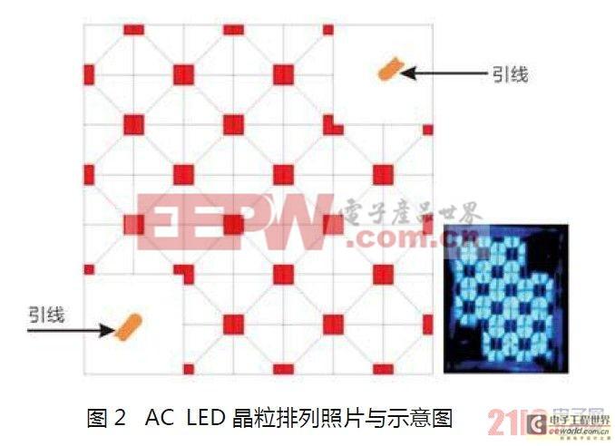 LED光源驱动新技术——AC LED