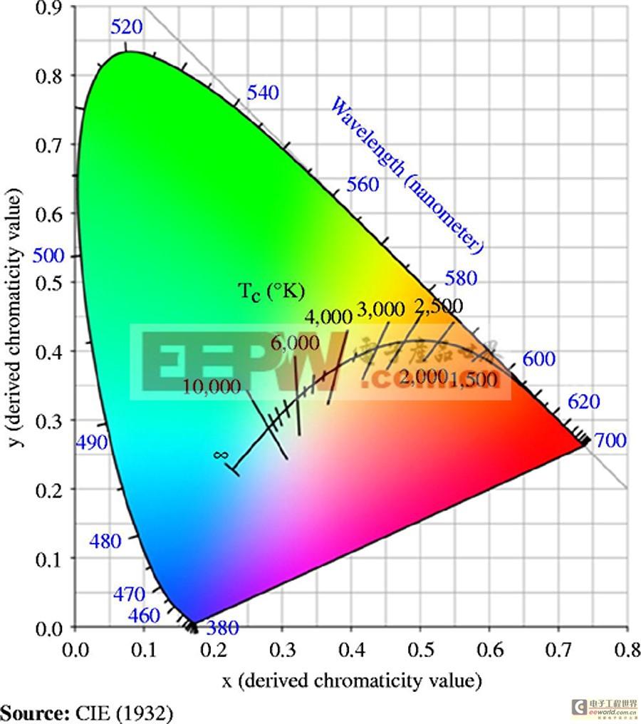 LED照明:市场概述