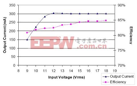用于MR16 LED灯的简单、可配置LED驱动器