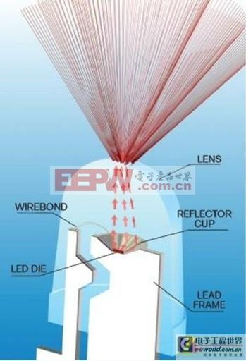 论LED光源 成为投影救世主的6大原因