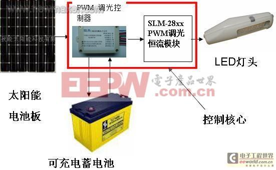 恒流驱动源在太阳能LED路灯中的应用实例