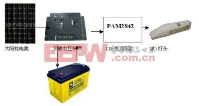 采用PAM2842的太阳能LED路灯系统