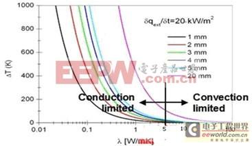 导热系数和传导对流散热的关系