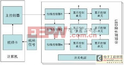 LED电子显示屏系统的基本结构