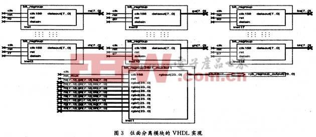 led全彩显示屏数字视频信号处理电路的设计