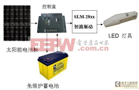 到底是交流电LED路灯还是太阳能led路灯?