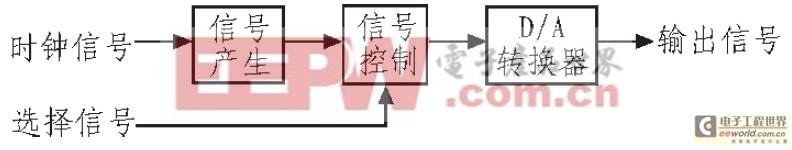 基于FPGA LPM多功能信号发生器设计