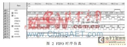 基于FPGA的像素探测器数据缓存设计