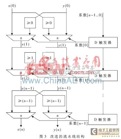 基于FPGA的CORDIC算法的改进及实现