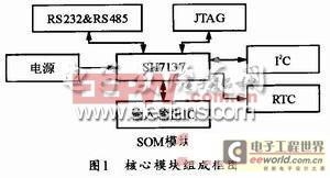 基于FPGA的ADSP-TS101扩展USB接口设计