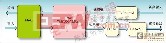 采用FPGA实现视频应用中的OSD设计
