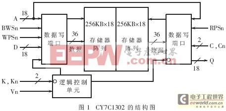 CY7C1302的结构图