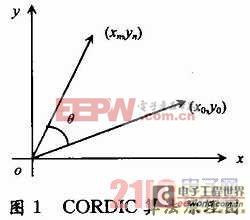 基于CORDIC算法2FSK调制器的FPGA设计