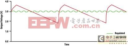 一个升压转换器在不同负载下的典型输出电压曲线