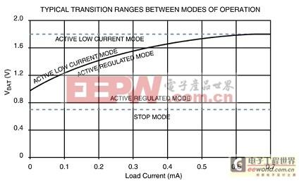 典型转换电压会随电池能量的消耗而变化