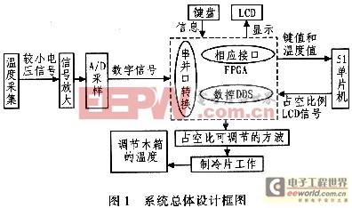 系统总体设计框图