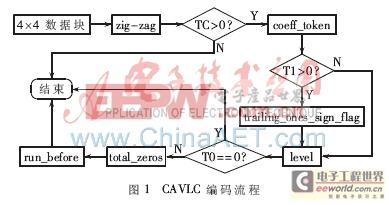 H.264/AVC中CAVLC编码器的硬件设计实现
