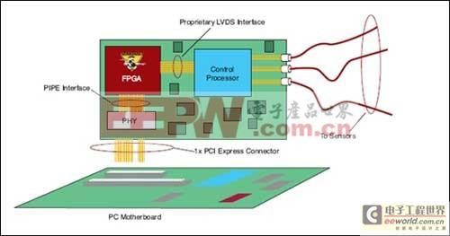 用FPGA构建PCI Express端点器件最佳平台