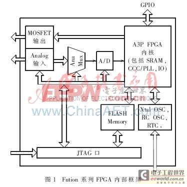 基于Fusion FPGA芯片的心电仪片上系统开发