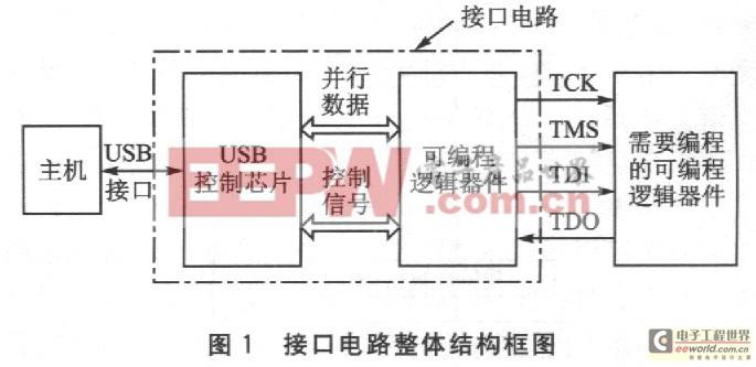 接口电路的整体结构框图