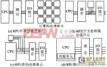 可重构单元RPU和传统微处理器的耦合关系图