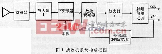 DS-SS接收机全数字AGC的FPGA实现