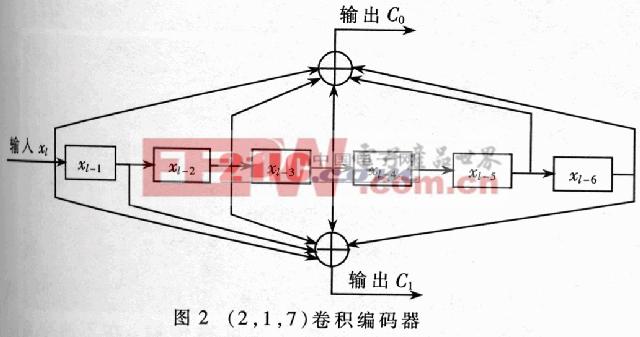 卷积码+QPSK的中频调制解调系统的FPGA实现