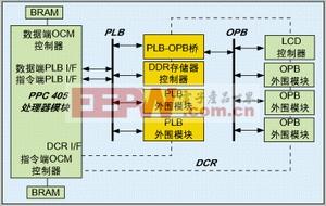 Floorplanner工具在基于FPGA的嵌入式系统设计中的应用