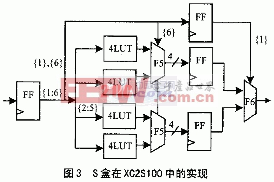 3-DES算法的FPGA高速实现