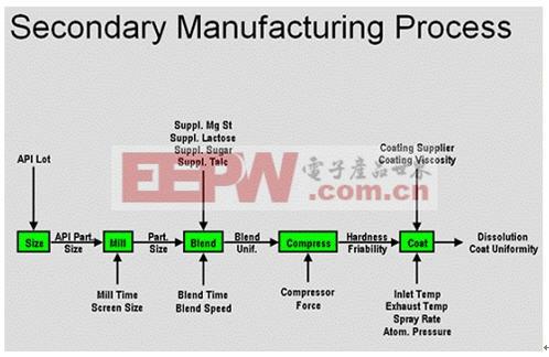 jmp在流程性产品质量改进中的应用