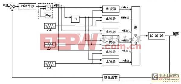 一种利用多单元串联大功率逆变电源的控制方法