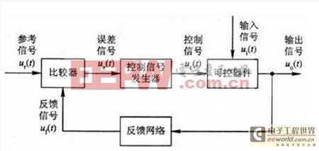 一款小型直流开关电源的反馈控制电路设计方案