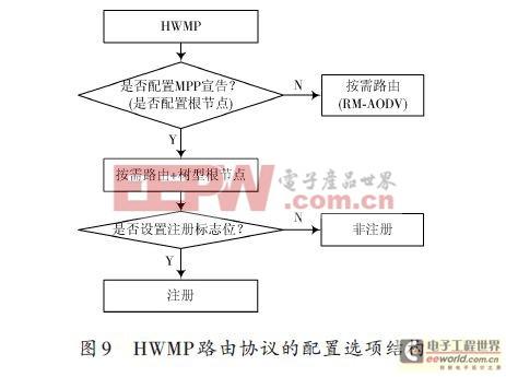 基于IEEE802.11s的无线Mesh网络路由协议研究(二)