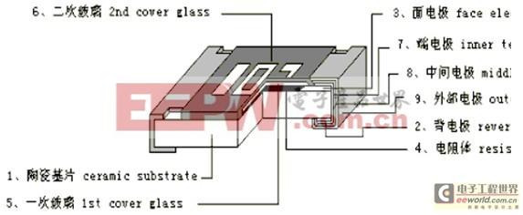 初学入门篇:贴片电阻规格、封装、尺寸基本结构