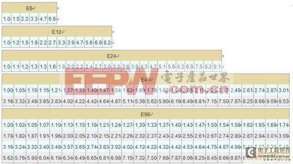 初学入门篇:贴片电阻规格、封装、尺寸之E系列