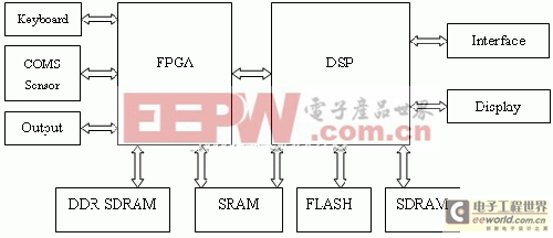 利用DSP高速处理能力对指纹识别的系统方案