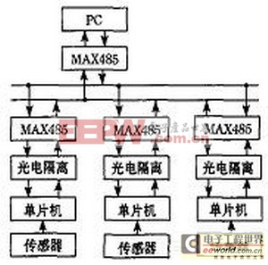 51单片机与MXA2500GL的振动信号分布式检测